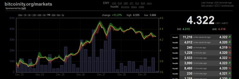 bitcoinity huobi